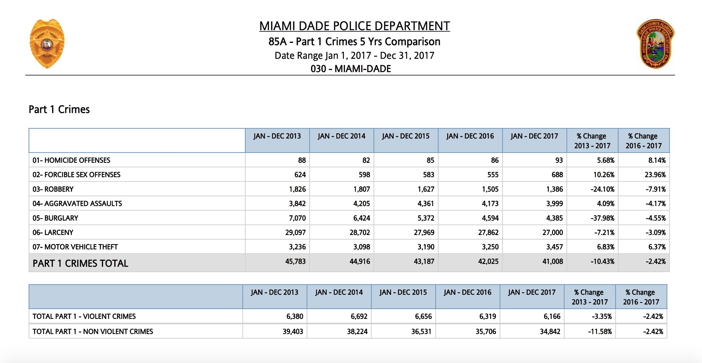 Criminal Statistics Miami